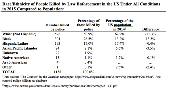 police deaths